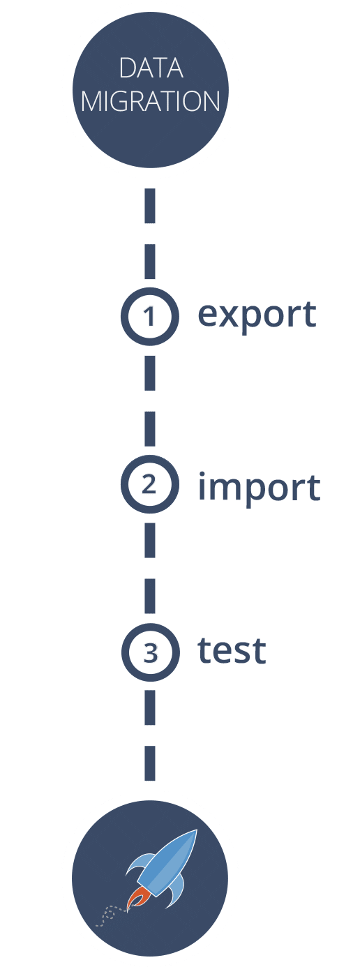 ATS Data Migration in 3 Steps