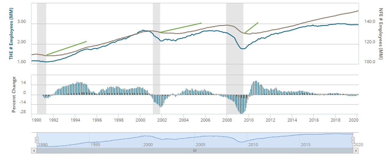 American Staffing Industry - Shape of Past Economic Downturn and Recovery