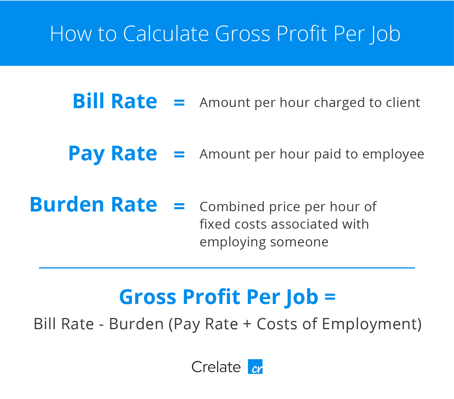 gross profit per job