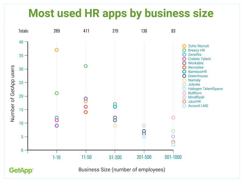 No Clear Cut HR App Leader Based on Business Size
