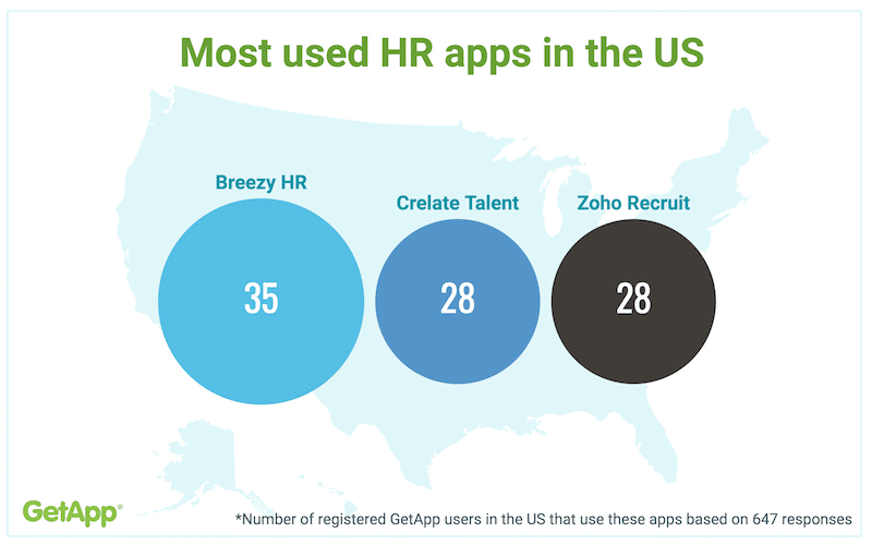 Crelate Talent Among the Most Used HR Apps in U.S.