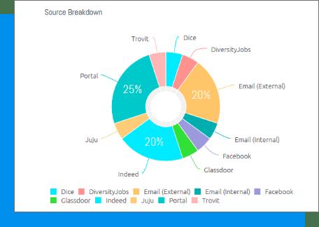 source breakdown pie chart